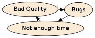 Schema of a vicious circle : poor quality, bugs, not enough time, poor quality ...