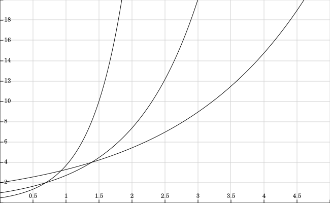 Plot of the formula for different C constant values