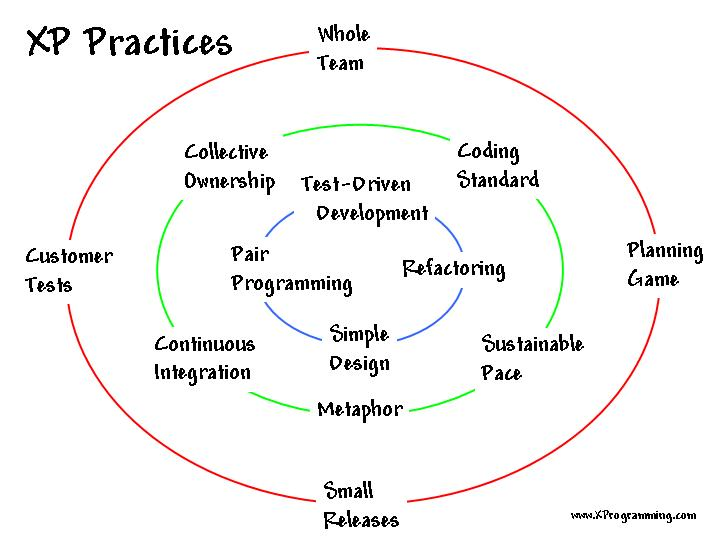 Concentric circles featuring the 12 core xp practices""