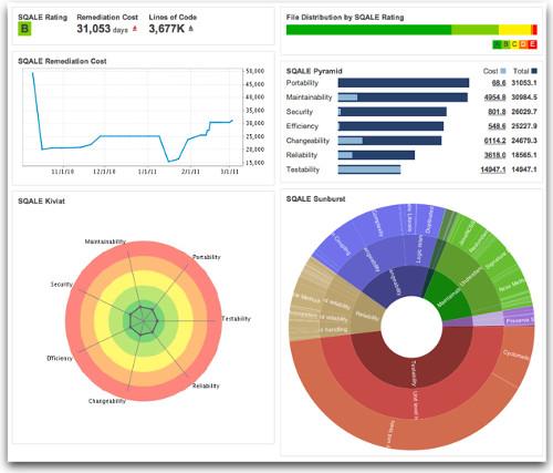 A screenshot of Sonar Qube Sqale technical debt plugin