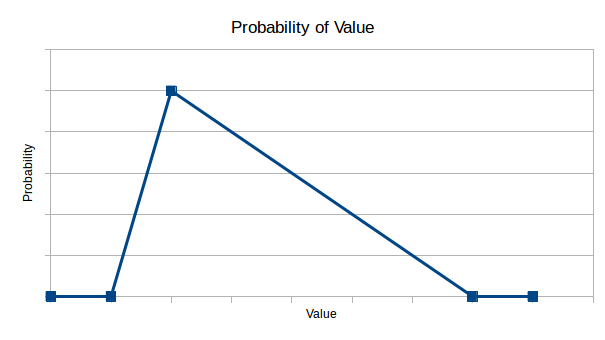The curve of the probability of value according to DeMarco
