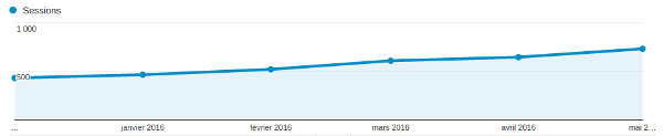 The steadily increase curve of the sessions on my blog per month