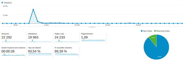 A Google Analytics screenshot, with the traffic spike