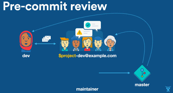 A slide from Atlassian presentation about styles of code reviews