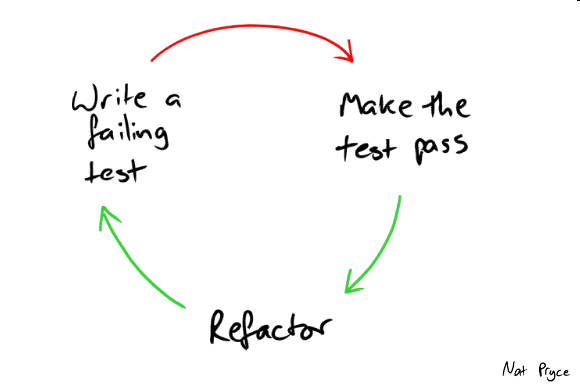 The famous red, green, refactor TDD loop