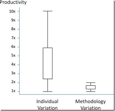 People vs methodology impact on productivity