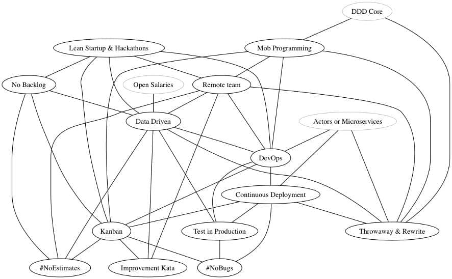 A graph with all the practices from my previous article eXtreme eXtreme Programming