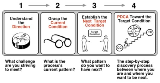 The Improvement Kata Pattern