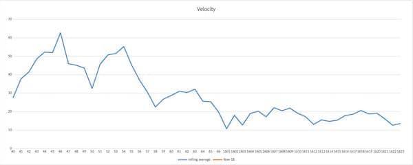 Velocity graph