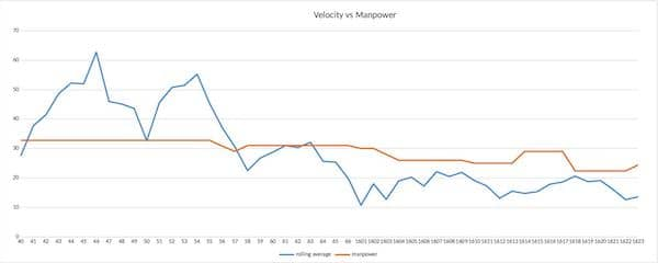 Velocity vs Manpower graph