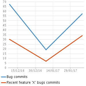 Curve of the origin of bugs on the last 2 months