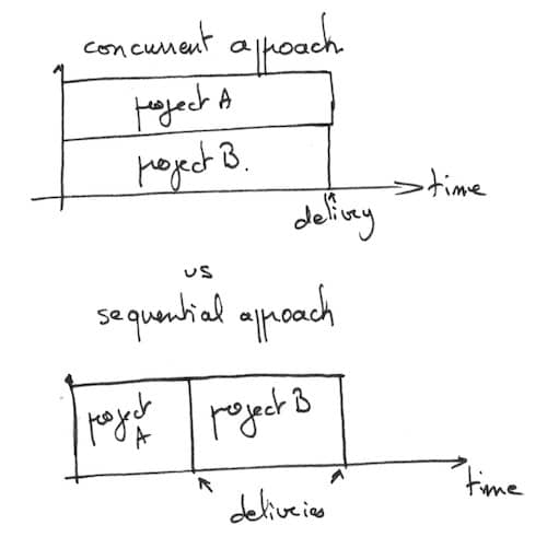 A comparision of sequential and concurrent product development