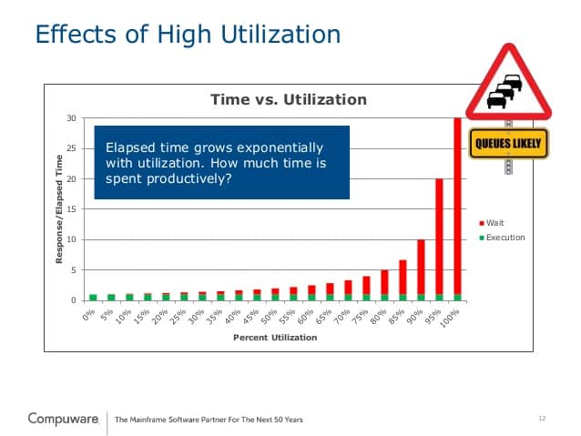 A graph of the lead time versus utilization