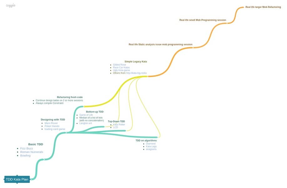 An mind map of Coding Dojo Exercises plan leading to the mastery of Legacy Code Refactoring