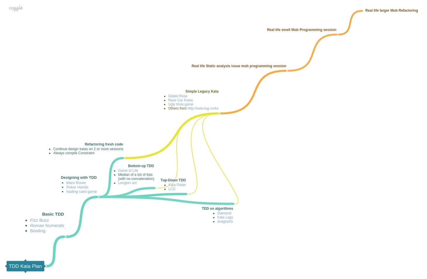A coding dojo exercises plan towards refactoring legacy code