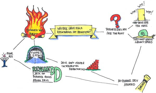 Drawing of a '5 whys' mind map explaining why it is difficult to get sponsorship for a large scale refactoring