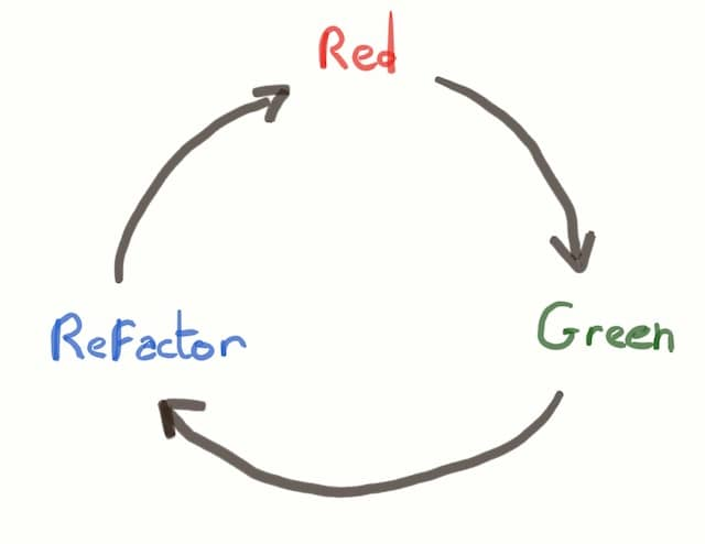 TDD's Red-Green-Refactor loop. Itself highlighting Constant Merciless Refactoring as a recurring activity