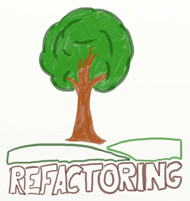 Drawing of a tree growing on top of the word refactoring. The key to getting sponsorship for a large scale refactoring is to present it as a business opportunity