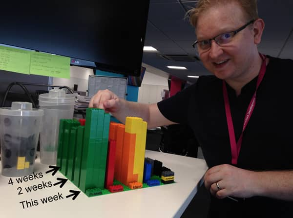 Joe Wright's team has had success logging time with lego blocks. Logging is time is crucial to estimate the non-refactoring cost when making a business plan