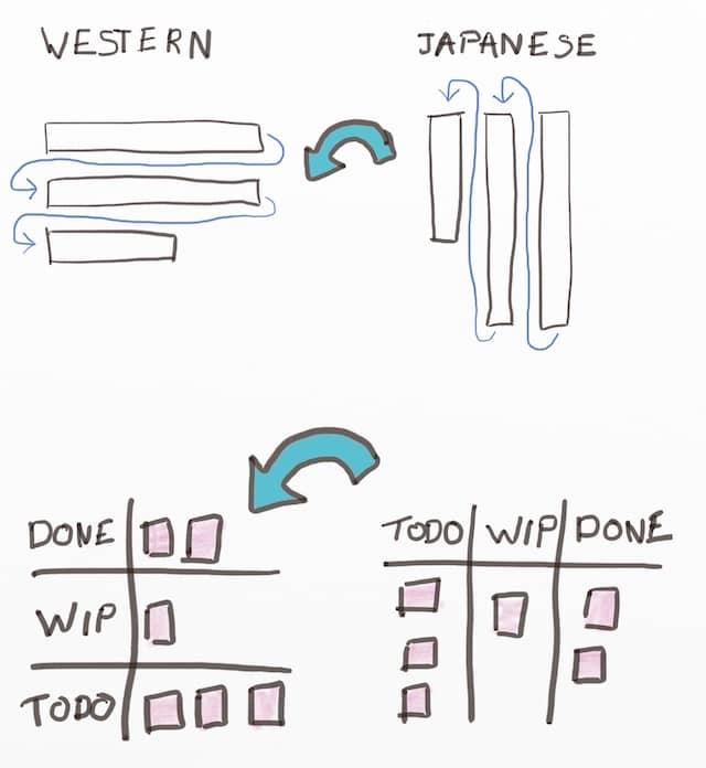 Drawing of a Kanban Board Setup rotated according to Western writing flow