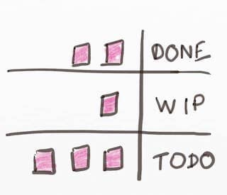 Drawing of a Kanban Board Setup oriented for right to left readers