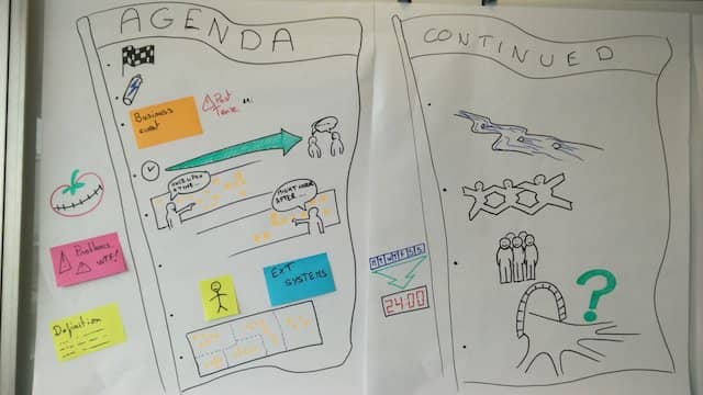 A Sample Visual Agenda for a full length DDD Big Picture Event Storming session
