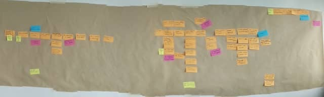 A picture of a DDD Big Picture Event Storming board where domain events have gathered in clumps