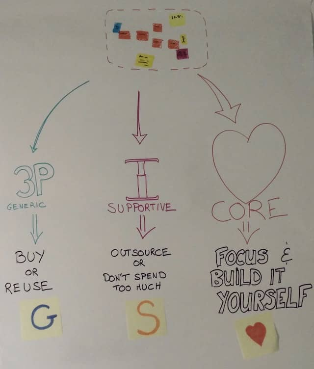 A poster that explains to the Event Storming attendees the DDD concepts of Core, Supportive and Generic bounded contexts