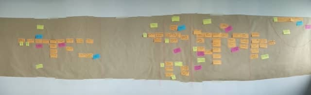 The Event Storming board after identifying the bounded contexts. Boundaries are the small red strings