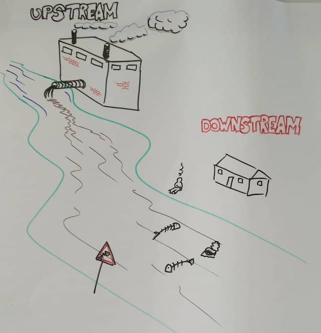 The photo of a poster drawing I use to illustrate the DDD concepts of upstream and downstream.