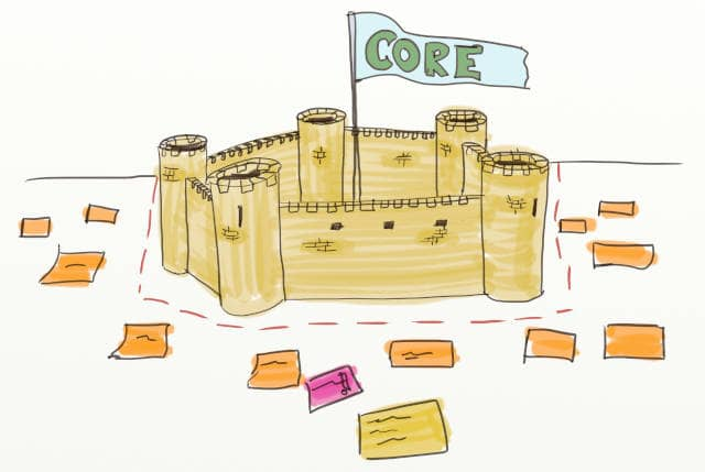 Drawing of a stronghold with a 'CORE' flag in an event storming design board. DDD and Event Storming can be used to draft architecture that will safeguard your core bounded contexts.