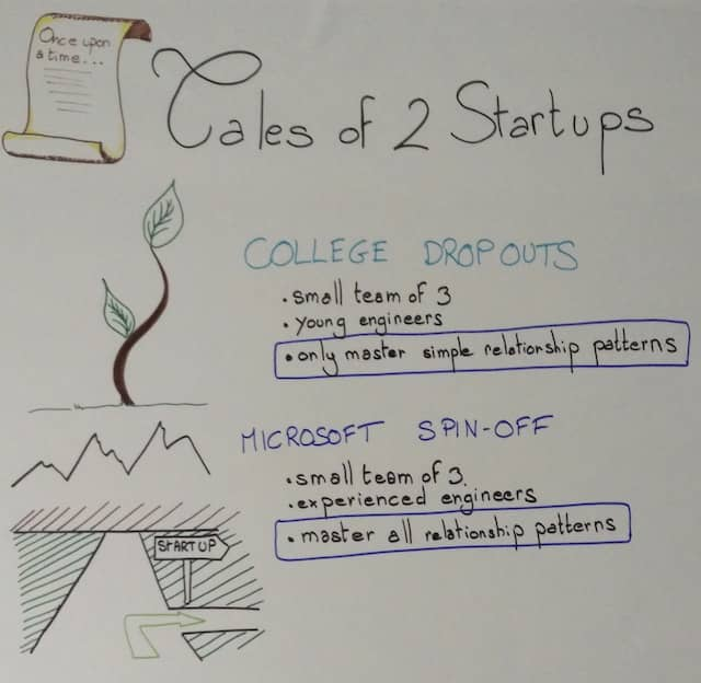 Photo of a poster presenting the tales of 2 startups. Storytelling is a powerful way to introduce DDD domain relationship patterns to Event Storming attendees in a digestible way