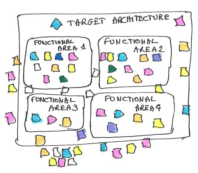 Drawing of the target context map filled with post-its from the existing modules map. We see colored post-it spread all over the place, which seem to indicate that Refactoring will not be simple in the Rewrite vs Refactor question