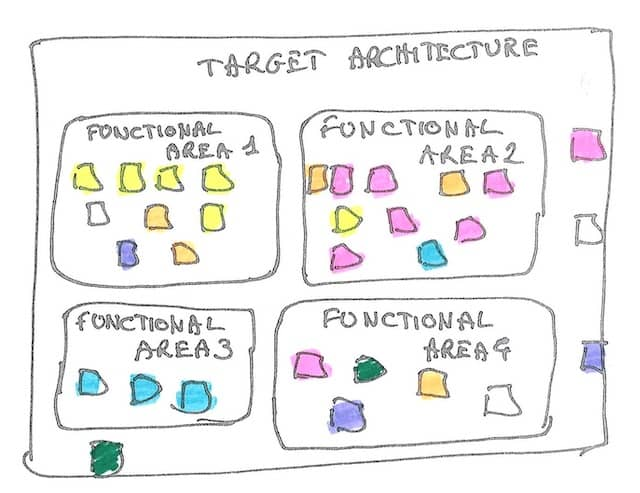 Drawing of the target context map filled with post-its from the existing modules map. We see colored groups of post-it matching target bounded contexts, which seem to indicate that Refactoring is the best choice in the Rewrite vs Refactor question