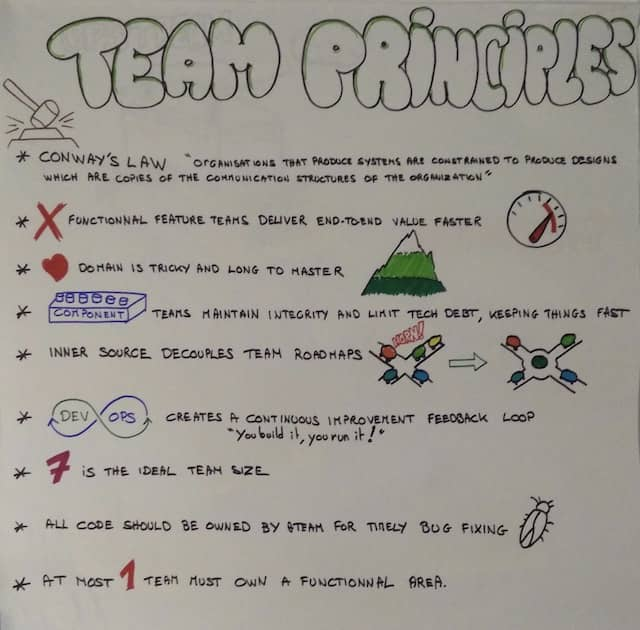 "Poster with 9 team structure principles. Presenting the some general teams principles helps attendees of a DDD Event Storming to go past the ""feature teams vs component teams"" debate."