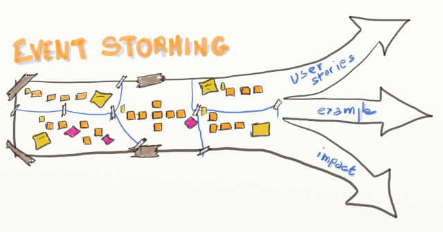 Drawing of a DDD Big Picture Event Storming board that splits into 3 arrows written user stories, example and impact