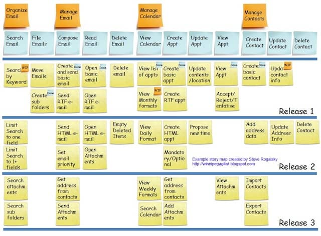 A sample user story map. User Story Maps and DDD Event Storming design boards share a 2D representation of user chronology