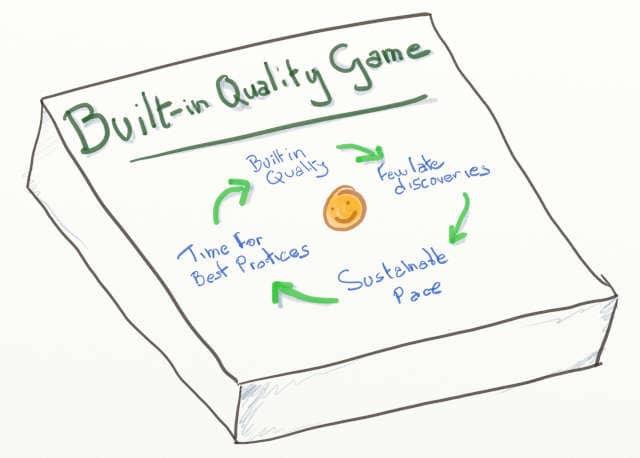 Drawing of the box of the built-in quality game, a serious game for learning built-in quality at the source. The self-reinforcing positive loop of built-in quality is drawn on the box: ... -> built-in quality -> few late discoveries -> sustainable pace -> time for best practices -> built-in quality -> ...