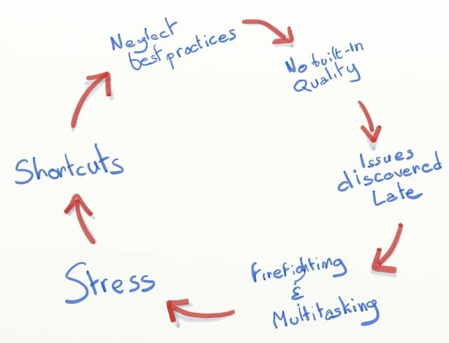 A schema of the vicious circle triggered by the lack of built-in quality at the source. ... -> No Built-in Quality -> Issues discovered late -> Firefighting & Multitasking -> Stress -> Shortcuts -> Neglect best practices -> No Built-in Quality -> ...