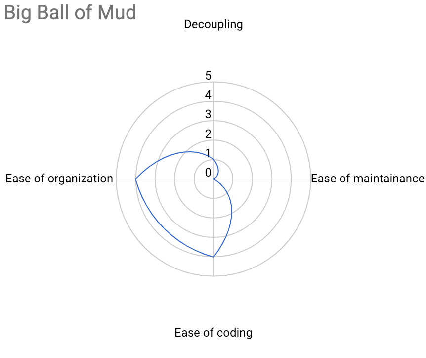 A sample radar detailing the characteristic of the 'Big Ball of Mud' bounded context relationship pattern. This visual comparison makes it a lot easier for attendees to compare relationships