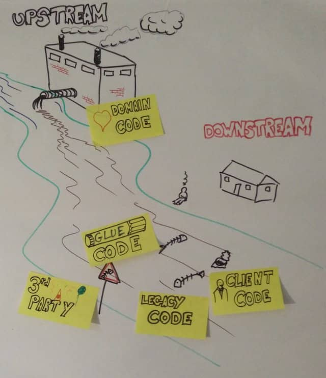 A poster of an activity to teach what is downstream / upstream. It's the drawing of a river, with upstream pollution. People have to place things like 'domain code' and 'legacy code' where it should be, and think of where it usually is