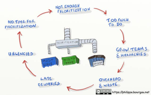 Drawing showing the vicious circle of a lack of prioritization: Lack of prioritization -> Too much to do -> Grow teams and hierarchies -> Overhead & waste -> Late deliveries -> Urgencies -> No time for prioritization -> Lack of prioritization -> ...