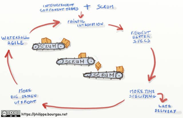 A drawing explaining the vicious circle of Scrum with Component Teams. Interdependent component teams + Scrum -> Painful integration -> Request for better specifications -> More time spent specifying -> More Big Design Up Front -> Waterfall Agile -> Painful integration -> ... Along the way, More time spent specifying -> Late Delivery