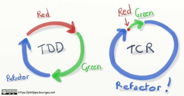 Drawing of the TDD Red-Green-Refactor loop along the TCR loop. In the TCR loop, Red is reduced to a dot, green is small, but Refactor takes 95% of the circle.