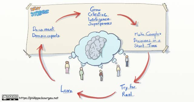 Drawing of an infographics of the Event Storming loop: Devs meet domain experts -> Grow collective intelligence superpowers -> Make complex decisions in a short time -> Try for real -> Learn -> Devs meet domain experts -> ... Getting started is the best cure against analysis paralysis
