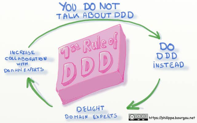 Drawing of an infographics of titled 'The 1st rule of DDD: Do Not Talk about DDD'. It has the virtuous circle: DO DDD Instead -> Delight Domain Experts -> Increase Collaboration with Domain Experts -> DO DDD Instead -> ...