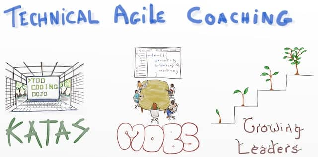 Drawing of a recipe of Technical Agile Coaching: Katas + Mobs + Growing Leaders