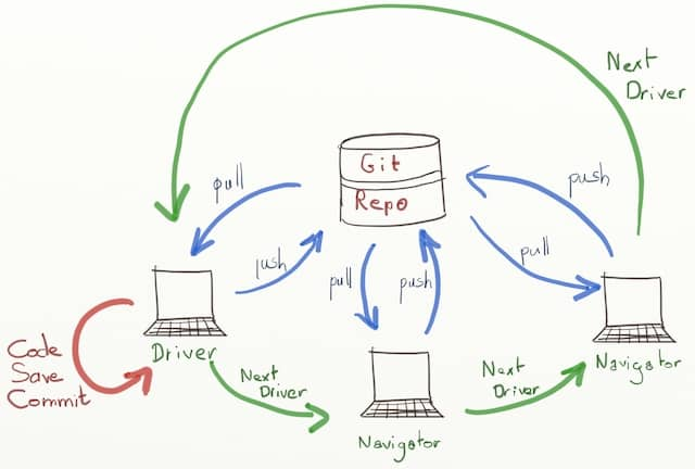 Schema of the flow of work between driver and navigators when doing remote pair programming or mob programming with the git-pull-push-loop setup.