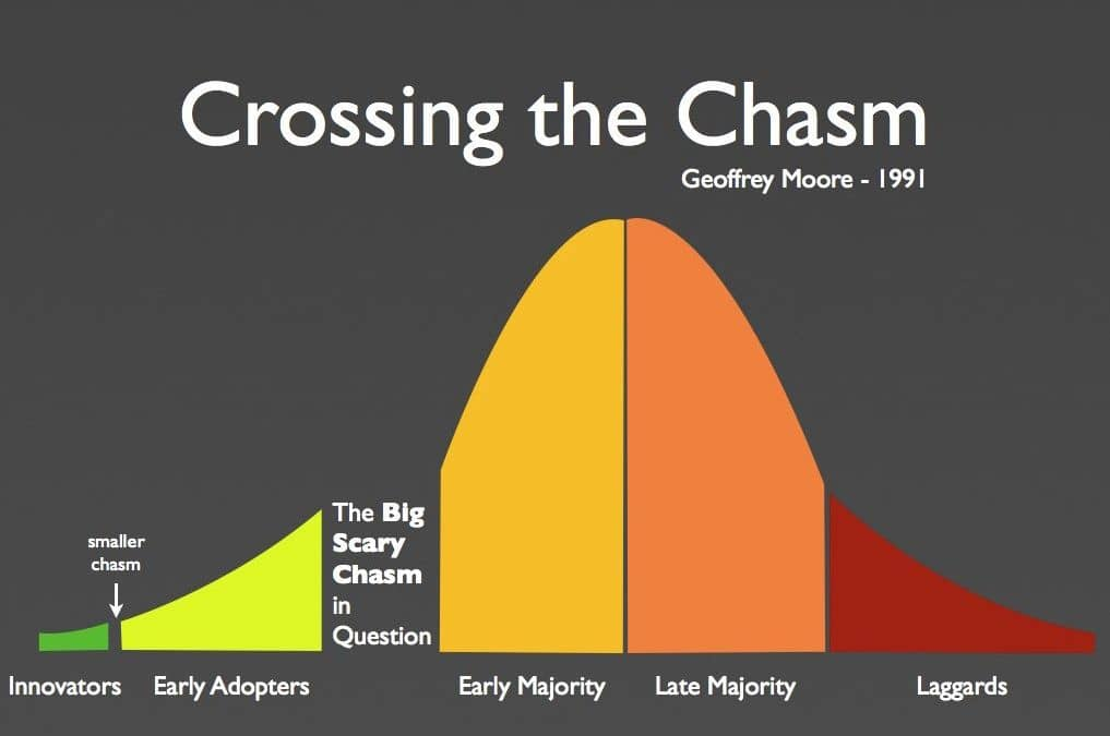 Graph from 'Crossing the chasm' where we see laggards at the end of the adoption cycle. Introducing new habits and practices is like introducing a new product!
