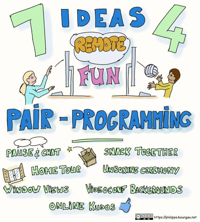 An infographics titled '7 ideas 4 remote fun pair programming'. It shows a pair of programmers playing with a ball through their screens and a cloud. It also lists the 7 ideas: Pause & Chat, Snack Together, Home Tour, Unboxing Ceremony, Window Views, Videoconf Backgrounds, Online Kudos